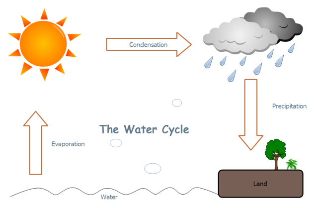 Simple water cycle drawing at getdrawings free for personal 650x418 water cycle free water cycle templates ccuart Image collections