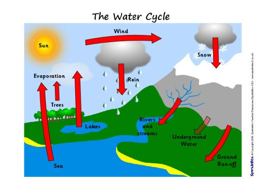523x370 Simple Water Cycle