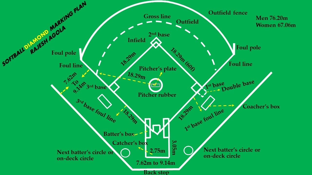 1280x720 Softball Diamond Easy Marking Plan