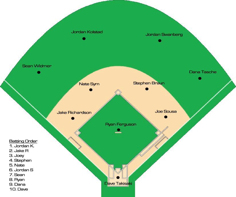 825x689 Softball Field Position Template
