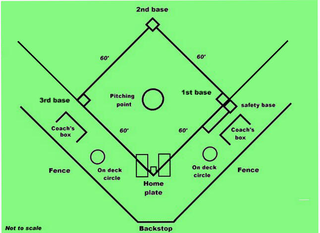 646x472 Softball Diamond.jpg