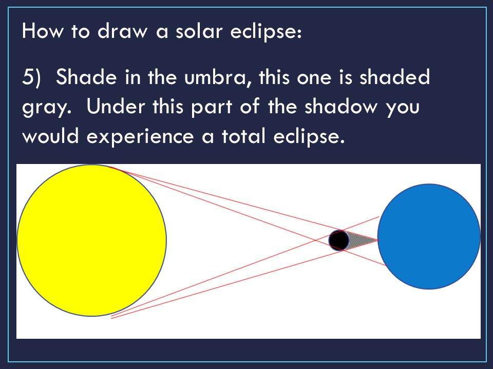 960x720 Solar And Lunar Eclipses