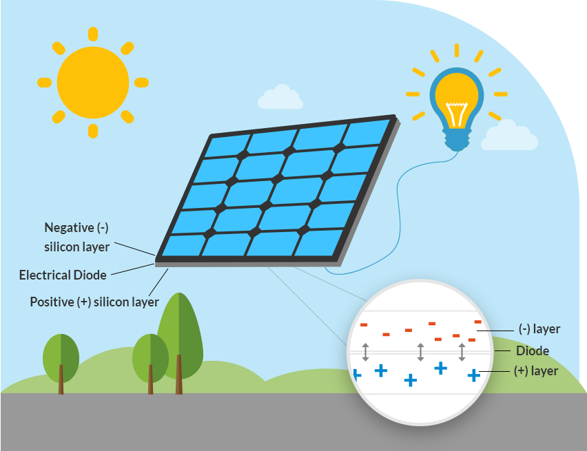 solar panel facts australia kronos solar developments