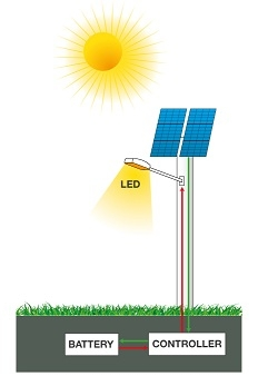 232x347 Solar Led Street Lights