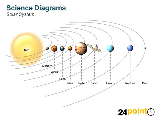Solar system drawing for kids at getdrawings free for personal 500x375 solar system scale drawing worksheet page 3 ccuart Choice Image