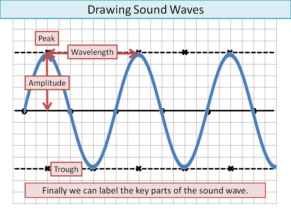 960x720 Drawing Sound Waves Ks3low Ability By Ineedtoteachthat
