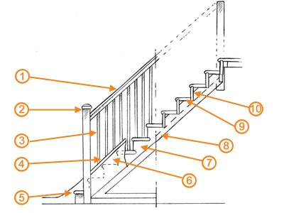 400x300 Staircase Design Guide Homebuilding Amp Renovating