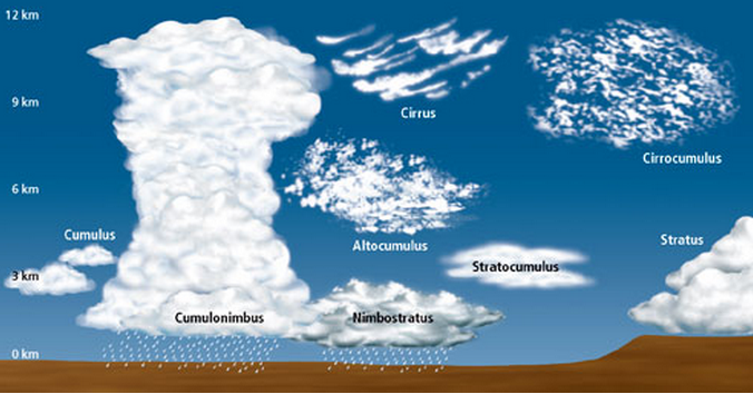stratus clouds drawing at getdrawings com