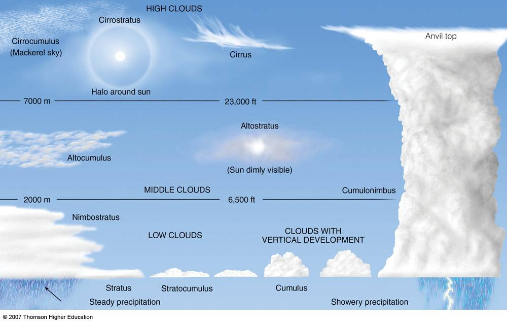 1000x634 Types Of Clouds Learning Chart Cloud, Chart And English Vocabulary