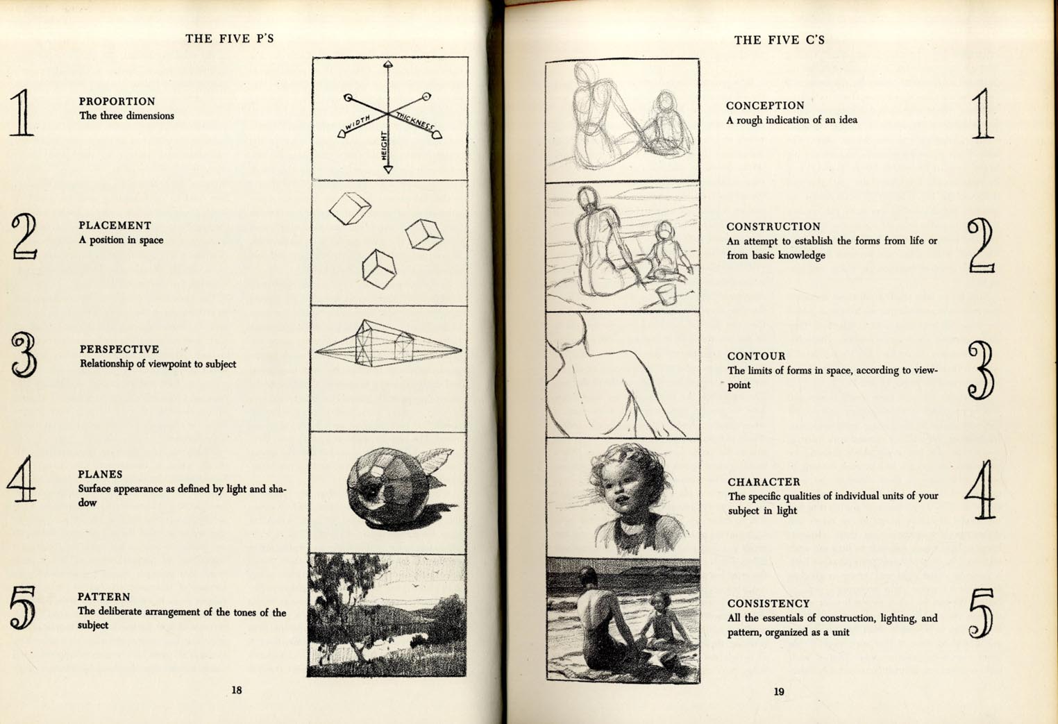 1524x1043 Artists' Manuals, Andrew Loomis, Successful Drawing 1951