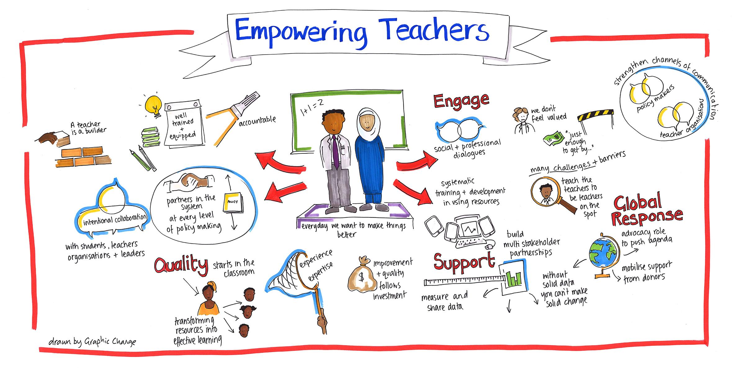 2362x1192 Empowering Teachers Drawinggraph Classroom