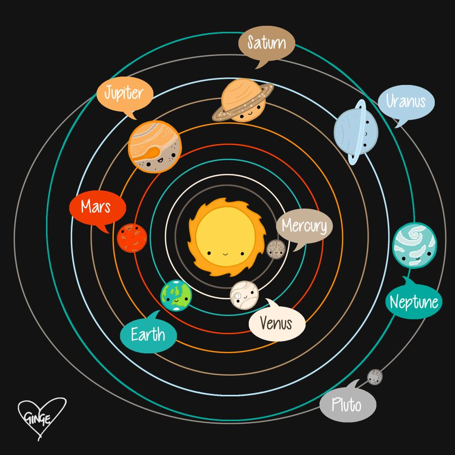 900x900 Cosmos And Crayons Science Facts Thursday The Solar System