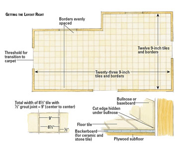 360x300 Room Layout Tools, Roof Layout Drawing Tile Layout Drawings
