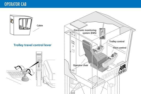 600x399 Lc Crane Parts Amp Service Tower Cranes A Closer Look
