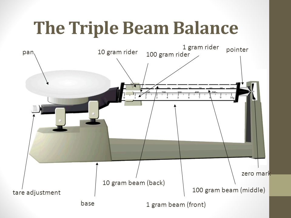 Triple Beam Balance Drawing at GetDrawings.com | Free for ...
