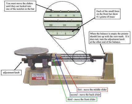 Triple Beam Balance Drawing on Laboratory Equipment Worksheet