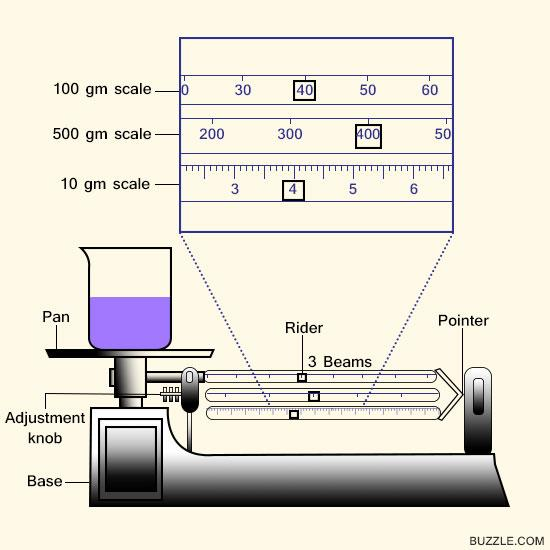 Triple Beam Balance Drawing At Getdrawings Com Free For