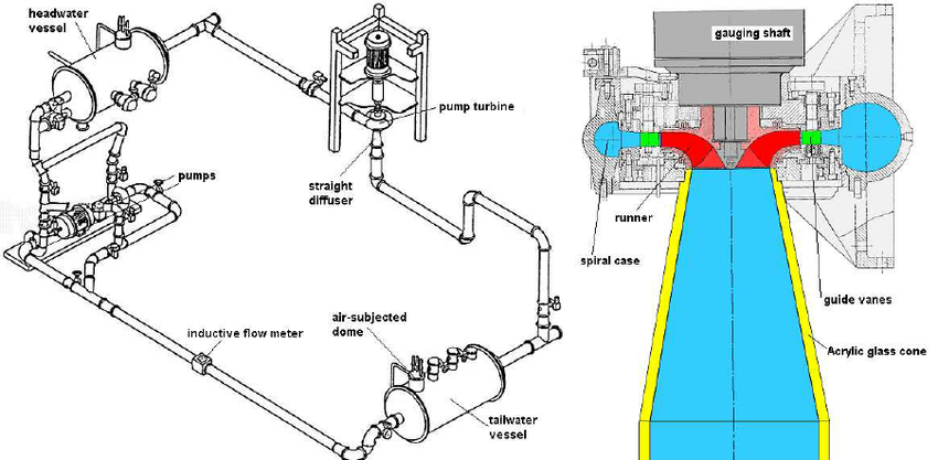 850x417 Of The Test Rig And Sectional Drawing Of The Pump Turbine