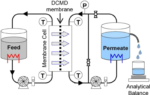 498x316 Schematic Drawing Of Vacuum Enhanced Direct Contact Membrane