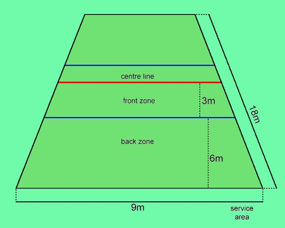 589x471 Court Dimensions Tennis Court Construction All Sport Projects