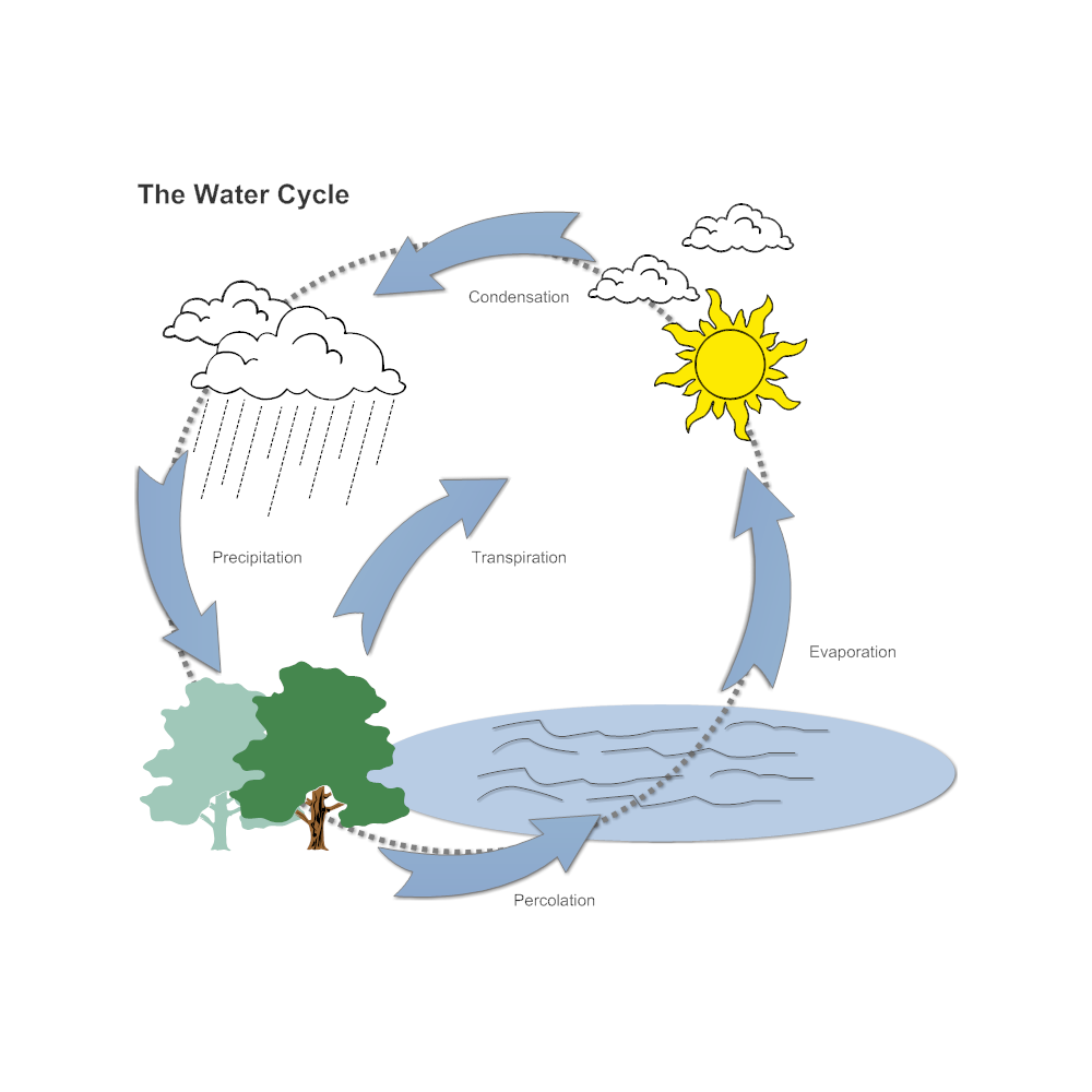Show me a diagram of the water cycle schematic wiring diagram show me a diagram of the water cycle images gallery ccuart Choice Image