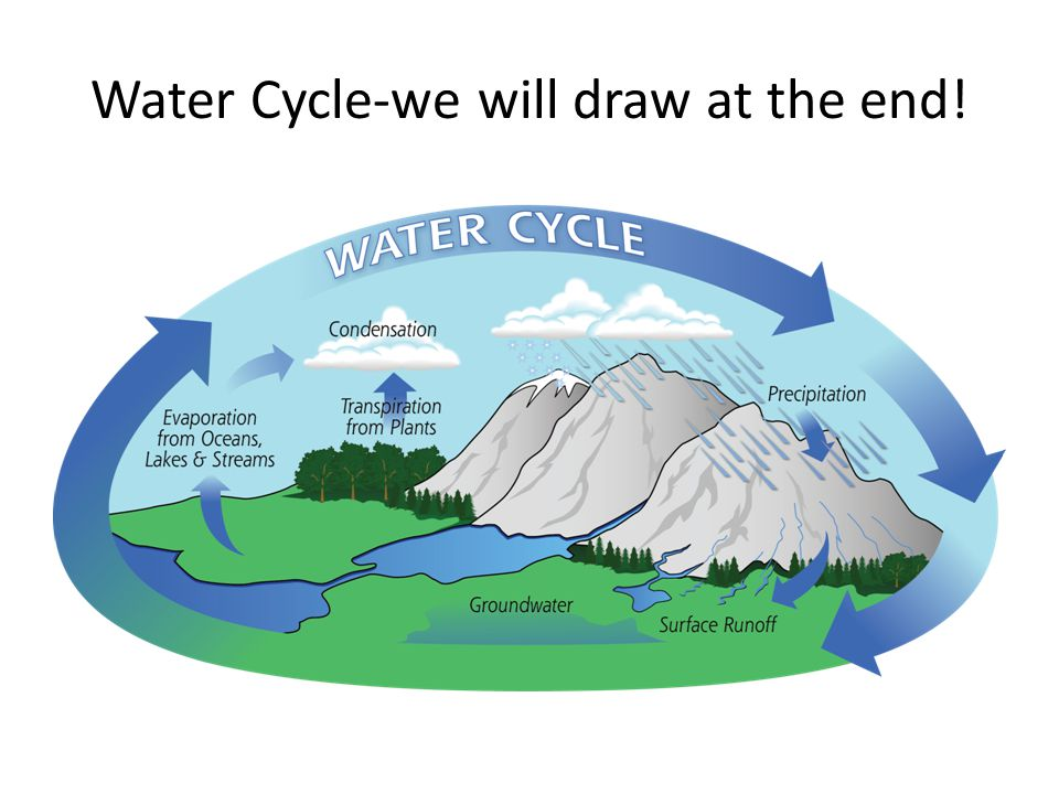 960x720 water cycle we will draw
