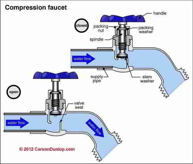 653x555 Outdoor Plumbing Faucet Schematic (C) Carson Dunlop Associates