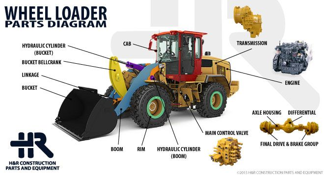 Names Of Parts Of Farm Tractors : Wheel loader drawing at getdrawings free for