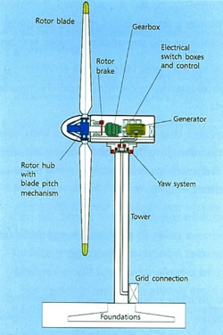 250x376 Sustainable Development Windpower South Ayrshire Council