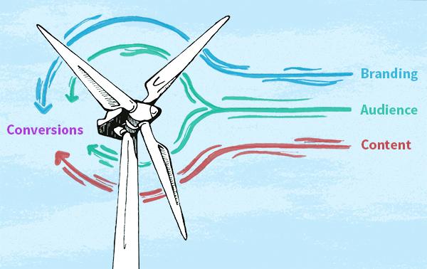600x378 Capture The Wind, Social Media Metaphor For Building