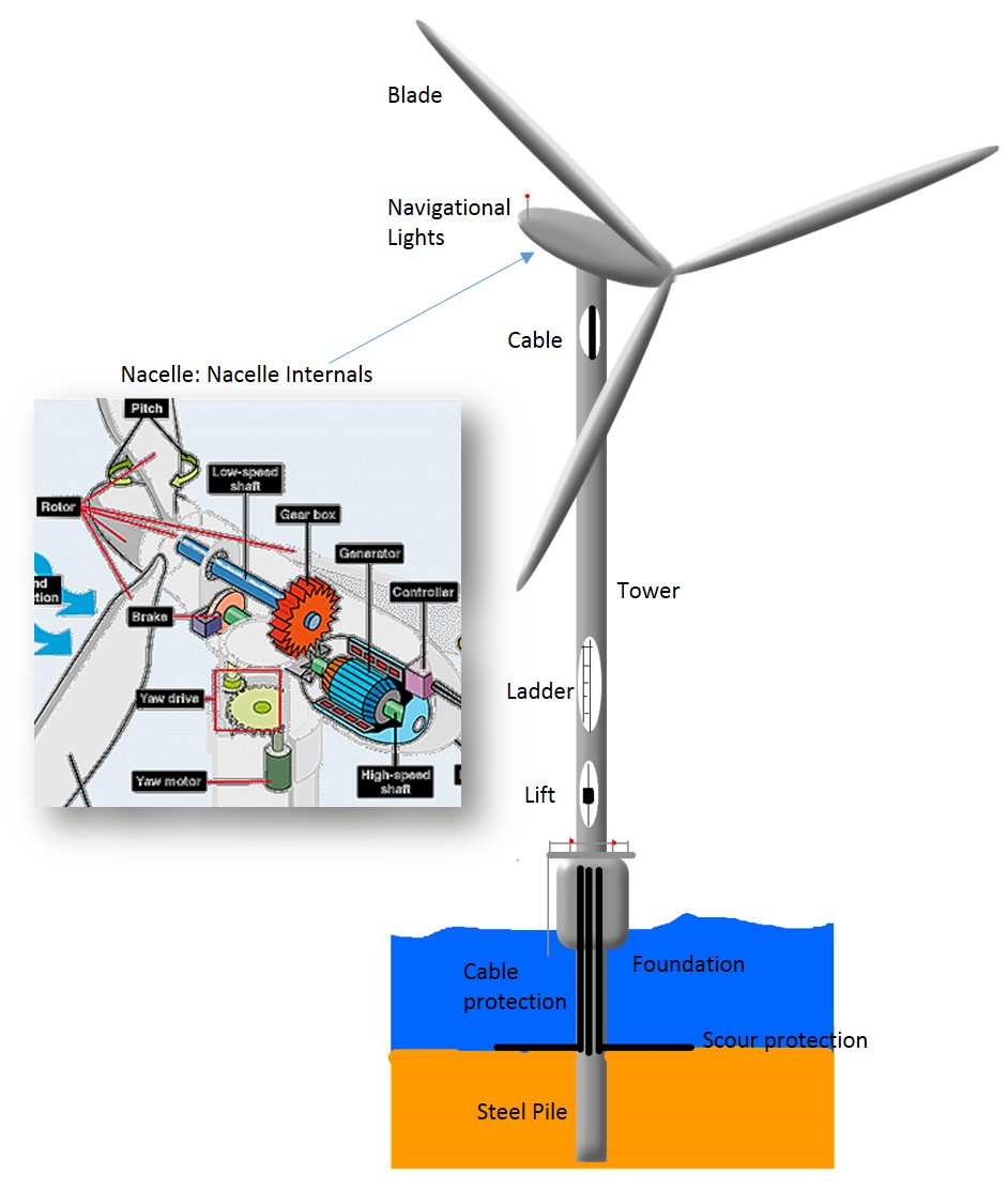 how to draw a wind turbine blade step by step