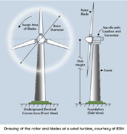 424x446 Sketch Draw Of A Wind Turbine Taken From The Web Research Diagram