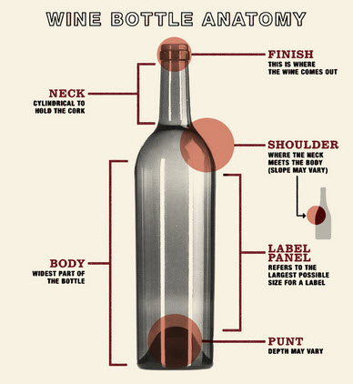 388x422 Why Do Wines Come In Different Shaped Wine Bottles
