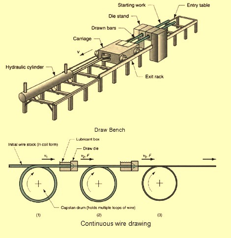 470x486 Wire And Rod Drawing Process For Steel
