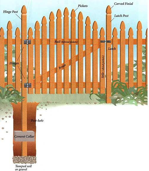 504x576 How To Build A Wood Gate