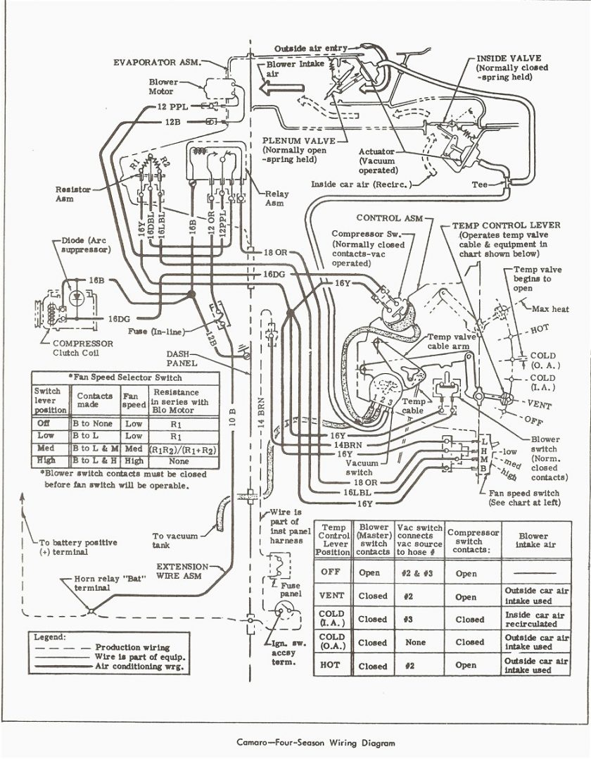 1986 Camaro Steering Column Wiring Diagram Third Generation F 1968 Fuse Panel Trusted Diagrams U2022
