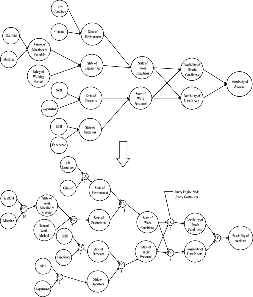 850x999 Inference Of Accident Possibility Using Hierarchical Fuzzy