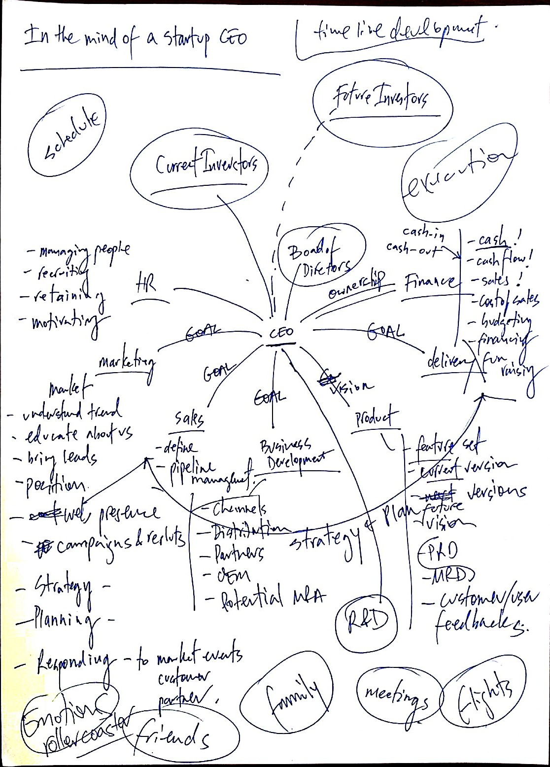 1116x1556 Startup Ceo Mind Map An Extreme Case Of Adhd Startup Dreamer