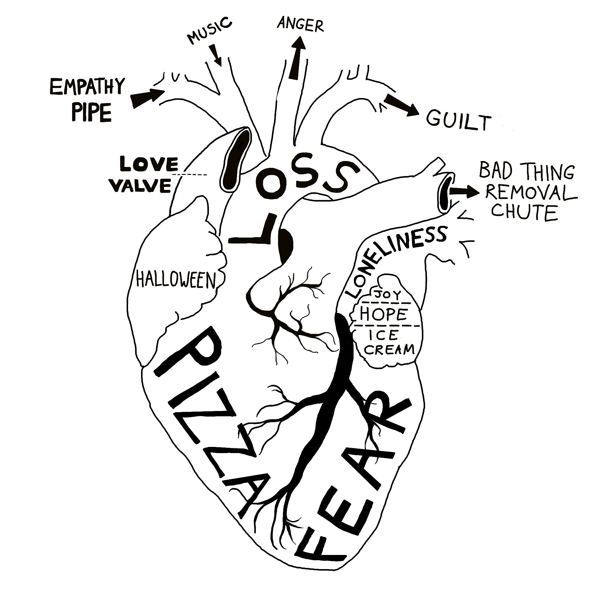 2021x2021 I Drew An Accurate Anatomical Diagram Of My Heart.