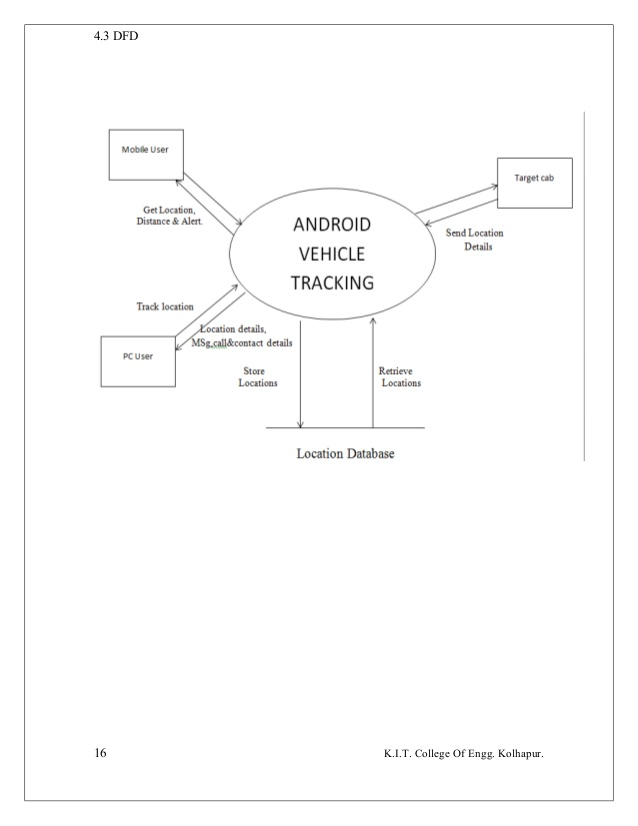 638x826 Vehicle Tracking System Android Project Report