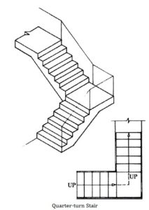 213x300 Classification Of Stairs