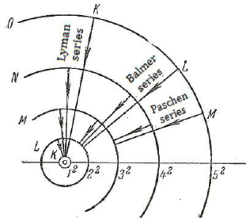 850x752 Orbits Of A Hydrogen Atom In Bohr's Theory. The Radial Arrows