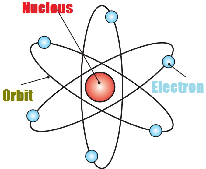 677x555 Structure Of Atom