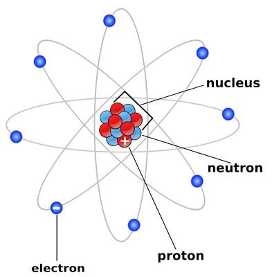 Atoms Drawing