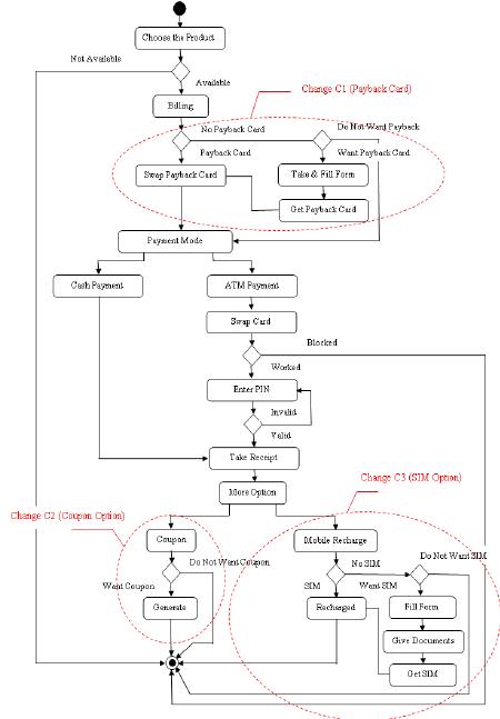 Arduino Servo Motor Schematic