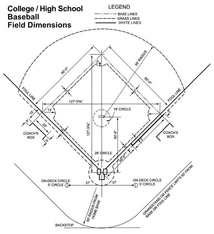 Baseball Bat Dimensions Drawing At Getdrawingscom Free For