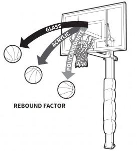 275x300 Acrylic Vs Polycarbonate Vs Glass Backboards Portable Basketball