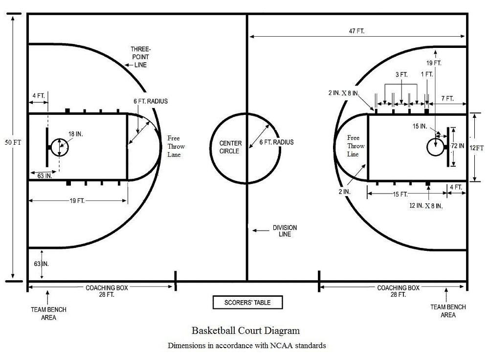1000x726 Basketball Court Diagram Diagram Site