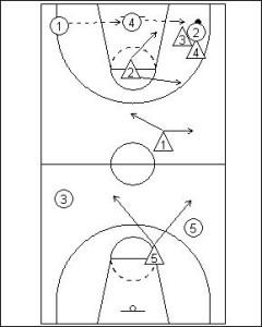 240x300 Functional Basketball Coaching 1 2 1 1 Full Court Zone Press1 2