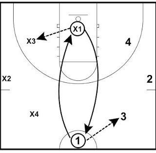 320x314 Argentine Passing Drill Half Court Korfbal